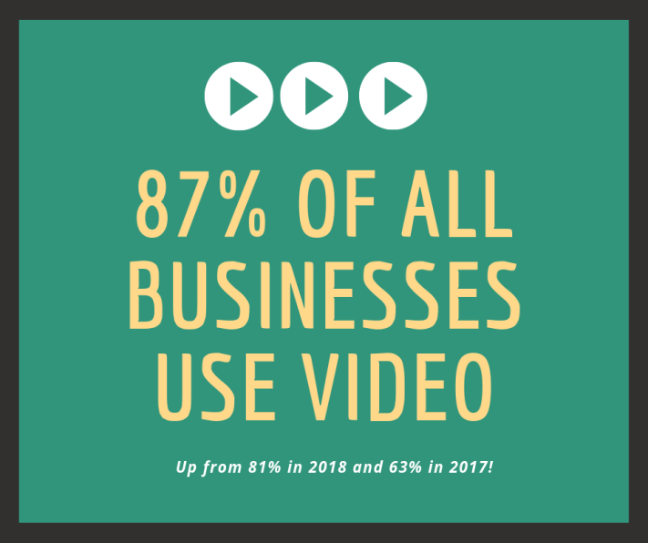 87% of all businesses use video