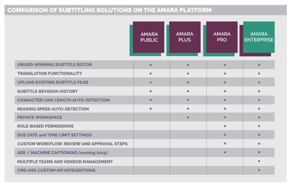A chart comparing Amara platform subtitling solutions